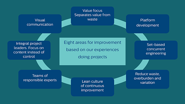 Lean Innovation Product Development In The Next Decade Philips Innovation Services
