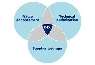 Value enhancement, Technical optimization, Supplier leverage Philips Industry consulting