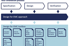 Design for EMC approach, toolbox & training