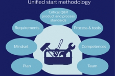 Unified project start: securing effective product development