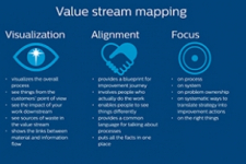 Value stream mapping: boosting innovation productivity