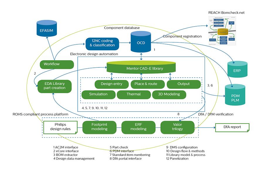 PCBA Design Platform
