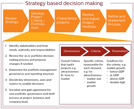 an examination of the keys to a successful decision making in management Observation care evaluation and management codes policy page 1 of 5 documentation meeting the e/m requirements for history, examination and medical decision making which requires these 3 key components.