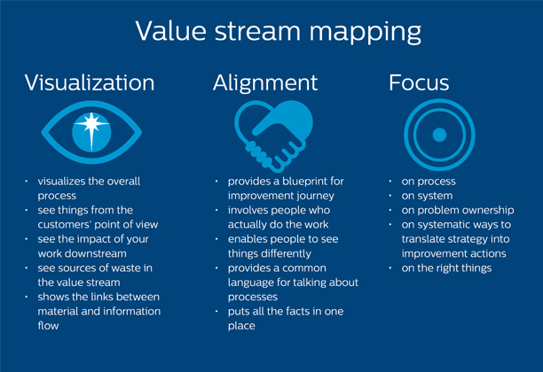 Value stream mapping is a highly structured and hands-on way of creating process and project transparency