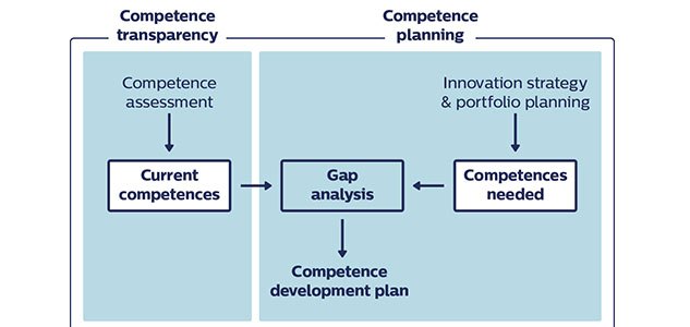 Competence management