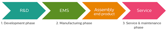 PCBA tech assessment value chain phases