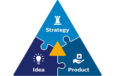 Golden triangle corporate innovation Philips Industry consulting
