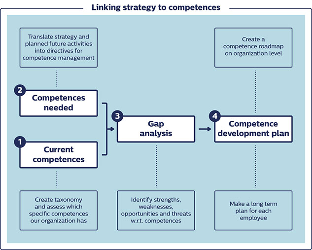 Linking strategy to competences
