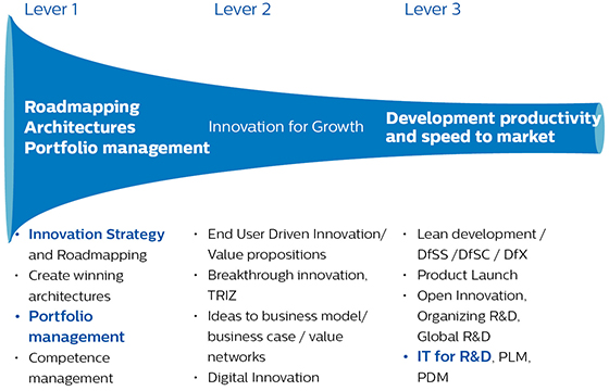 Innovation portfolio management success for shipbuilding for Product innovation consultants
