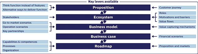 Five levers to move from products- towards services business
