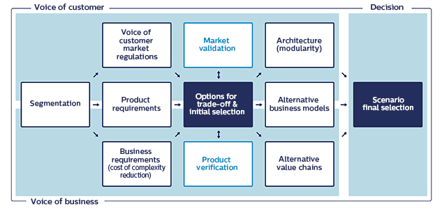 Product life cycle strategy with Design for eXcellence (DfX) methodology