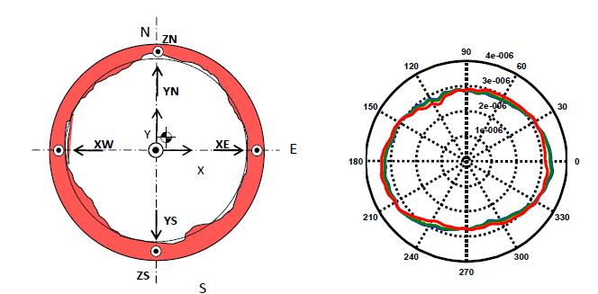 Figure calibration challenge lithographic rotor high precision