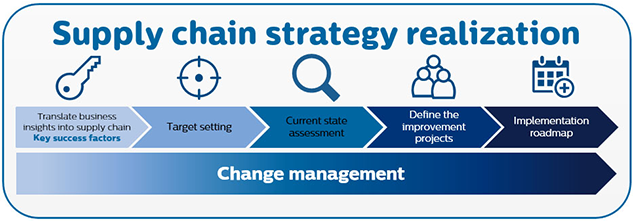 infographic supply chain strategy realization