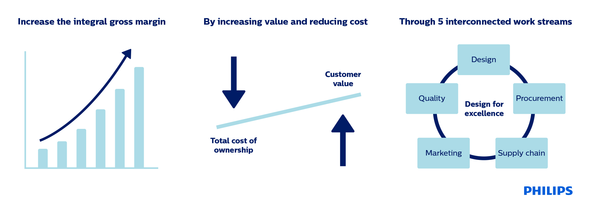 How to reduce cost and increase value with Design for Excellence