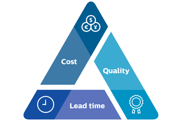Manufacturing management triangle cost-quality-time