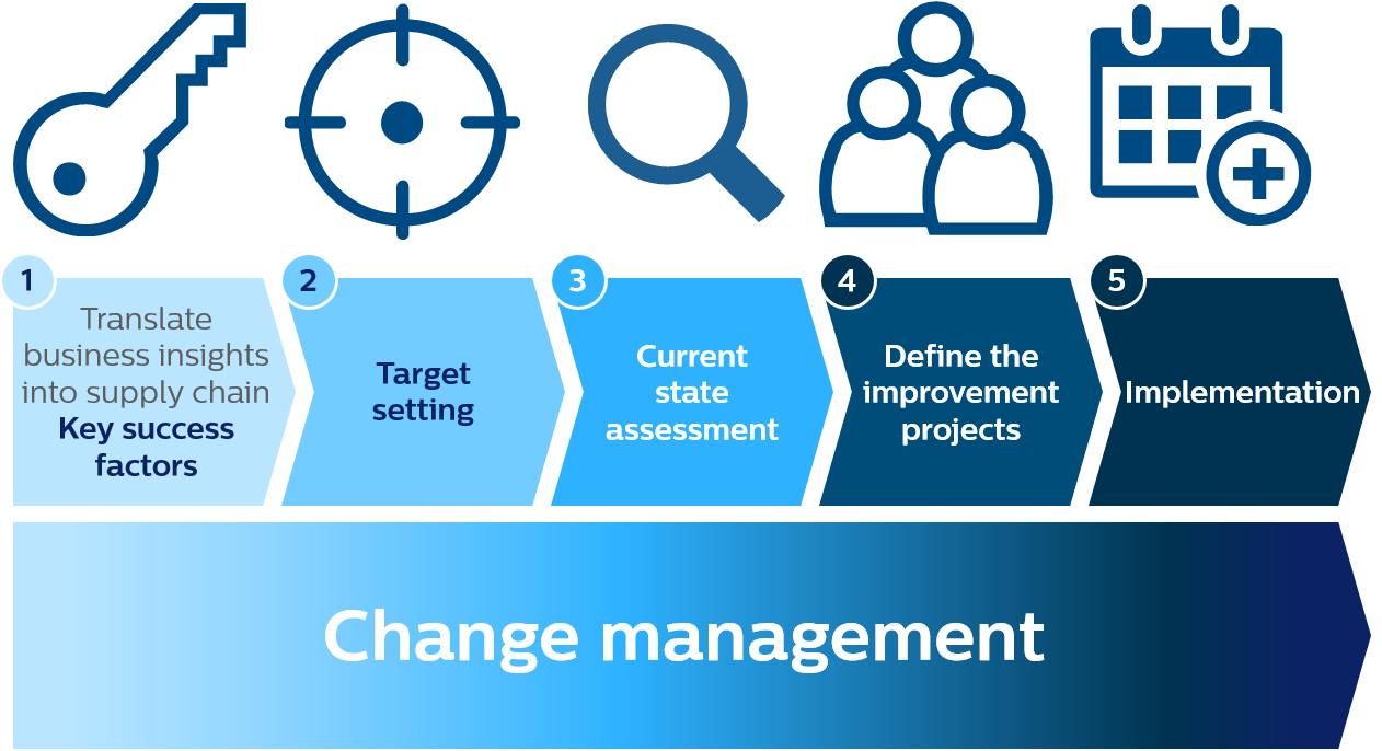 5 steps of supply chain strategy realization