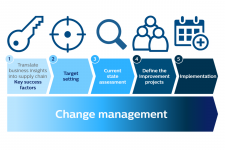 supply chain strategy realization in 5 steps