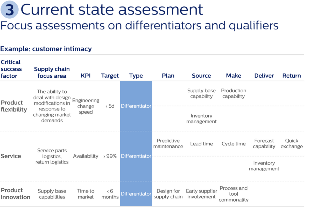 Step 3: supply chain strategy realization current state assessment