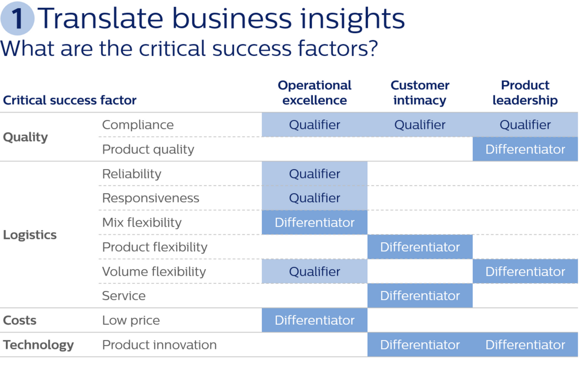 Step 1: translate business insights into supply chain key success factors
