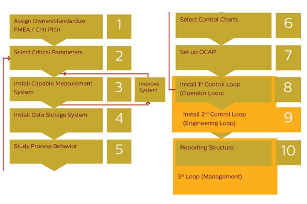 10-steps-quality-roadmap