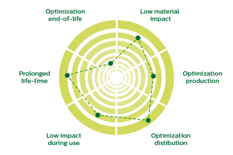 lca ecodesign strategy wheel