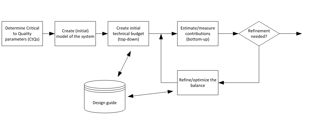 typical steps that are taken during technical budgeting are shown below: