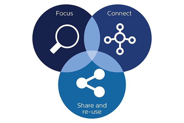 communities of practice 3 critical success factors philips