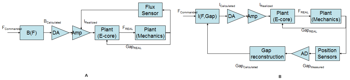 Flux control (A) and current control (B) diagram of a reluctance actuator