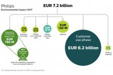 Philips Environmental impact 2017. EP&L
