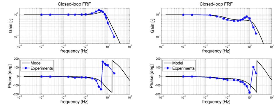 application to experimental setup model based design fluid stream heater