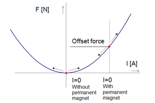 Bidirectional actuation enabled by permanent magnet gravity