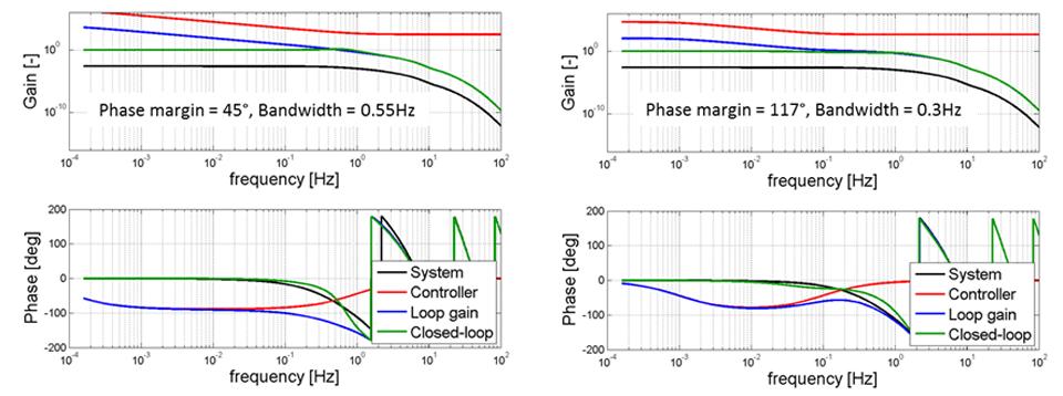phase gain model based design for fluid steam heater