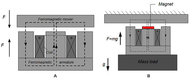 Reluctance type of actuator (left) Bidirectional reluctance type of actuator combined with gravity compensation (right)