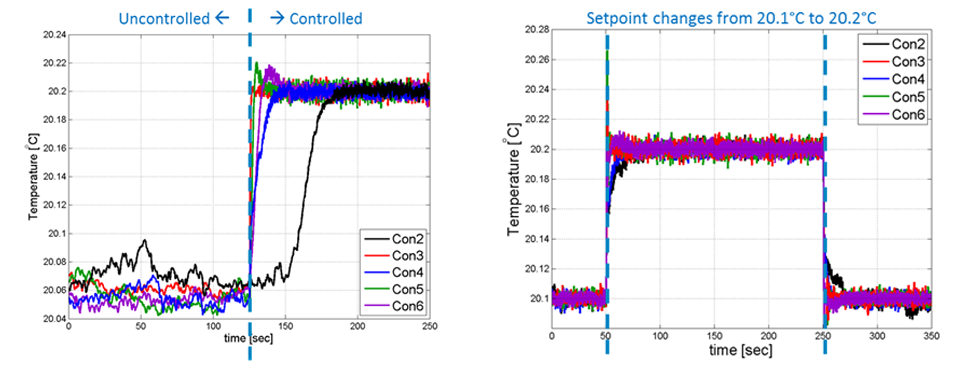 setpoint application to experimental setup