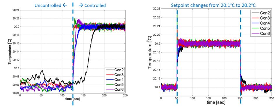setpoint application to experimental setup