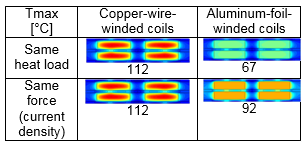 Thermal uniformity of aluminum foil coils vs. copper wires.