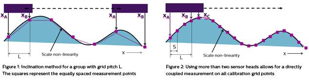 Self-calibration-using-advanced-algorithms-multi-probe-system-m