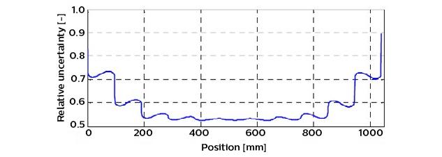 calculation-calibration-uncertainty-self-calibration-advanced-algorithms