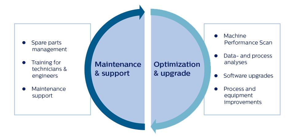 Maintenance & support and Optimization & upgrade