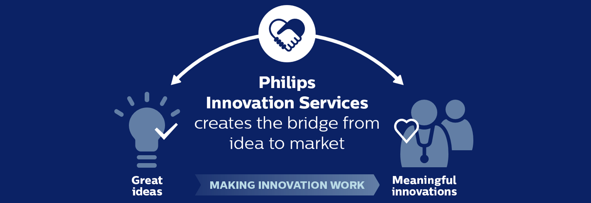 About us - Making innovation work