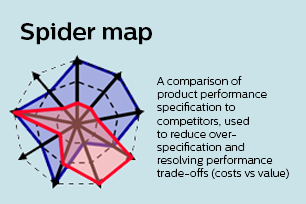 Spider map - About our Design for Excellence approach