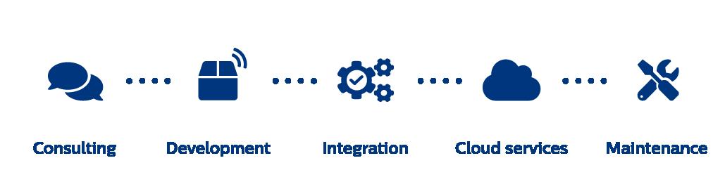 E2E process - IoT in healthcare