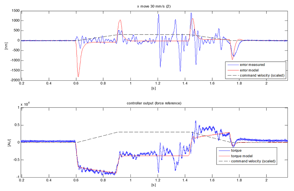 Machine assessment for performance update - Figure 1 Example of time domain analysis