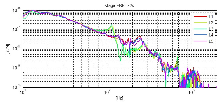 Machine assessment for performance update - Figure 2 Example of frequency domain analysis
