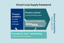 Closed loop supply framework
