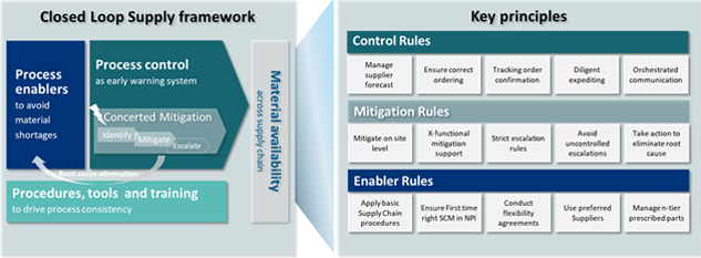 Closed loop supply framework