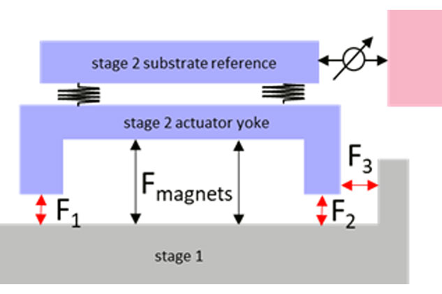 2-stage concept with a 6 DoF magnetically levitated precise stage (stage 2) on top of a coarse stage (stage 1)
