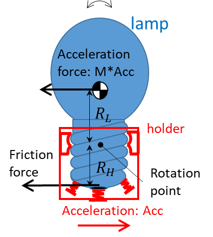 Forces acting on lamp and holder