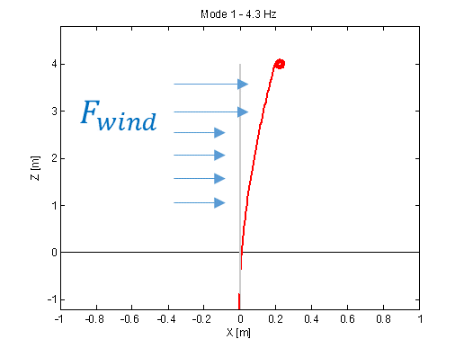 First bending mode: excited by normal wind profile