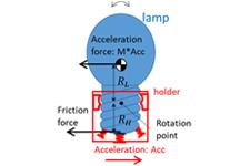HPE Risk prediction - lamp loosening mechanism